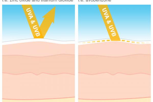 Merupakan Jenis Physical Sunscreen
